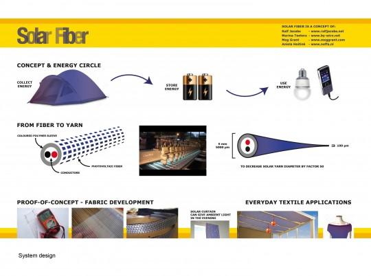 SolarFiber1