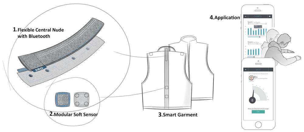 zishi posture sensing garment  u00ab by